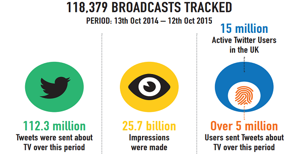 Twitter : Brit Awards, Eurovision and Leaders' Debate most Tweeted about programmes, Kantar Media reveals