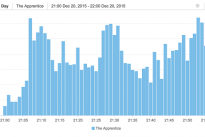 Sentiment and social noise around Apprentice final .. Brandwatch