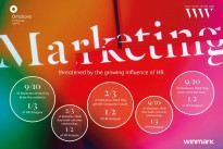 Marketing under threat as HR influence rises