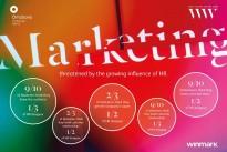 Marketing under threat as HR influence rises
