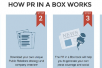 PRInABox.com …. How to generate successful press campaigns, coverage, marketing and social media presence