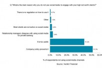 Social Media is a Missed Opportunity for 37% of Wealth Managers, says Verdict Financial
