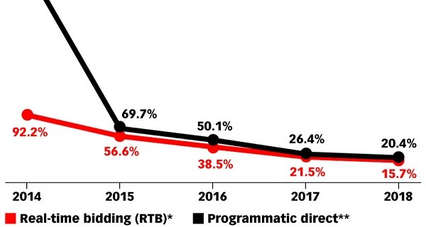 Programmatic Will Account for Three-Quarters of UK Digital Display Market Next Year