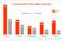 Research : PwC/IAB: Mobile display spend overtakes PC for first time