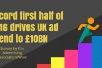 Research : UK advertising expenditure posted 5.2% growth in H1 2016 despite economic uncertainty before the EU referendum