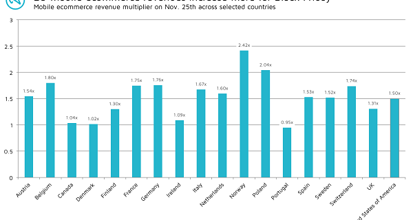 Black Friday mobile shopper data from Adjust