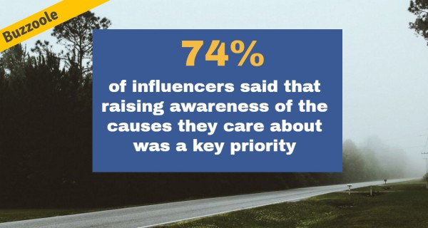 Nearly a third of influencers regularly promote charities