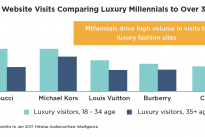 83% of millennials are more likely to visit Gucci than those over 35s