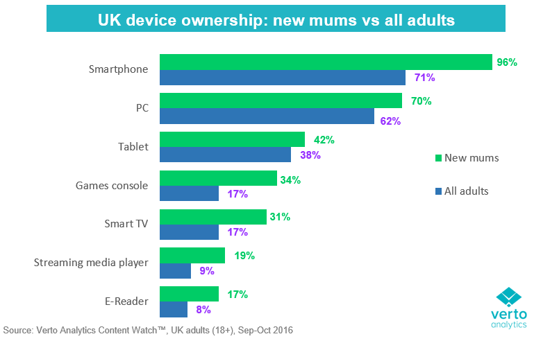 new mums are much more connected verto analytics