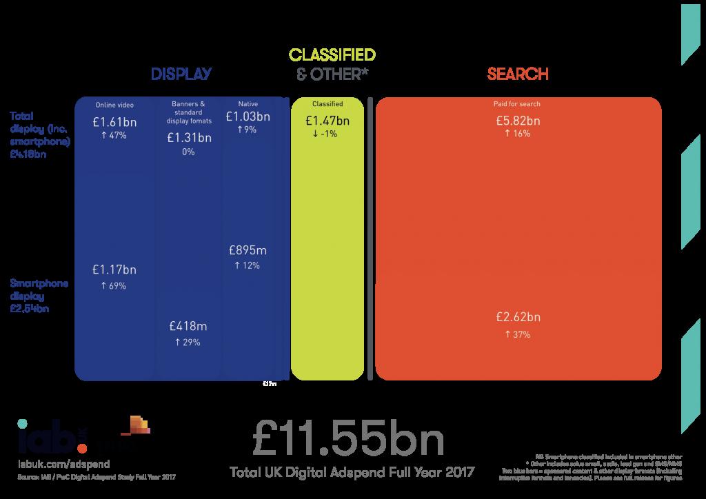 smartphone usage chart 2018