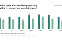 57% of UK consumers would stop watching Netflix if commercials were introduced